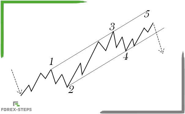 موجات اليوت التصحيحية